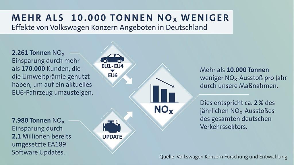 VW Konzern verlängert Umweltprämie für Dieselfahrzeuge und verspricht freie Fahrt in Innenstädte