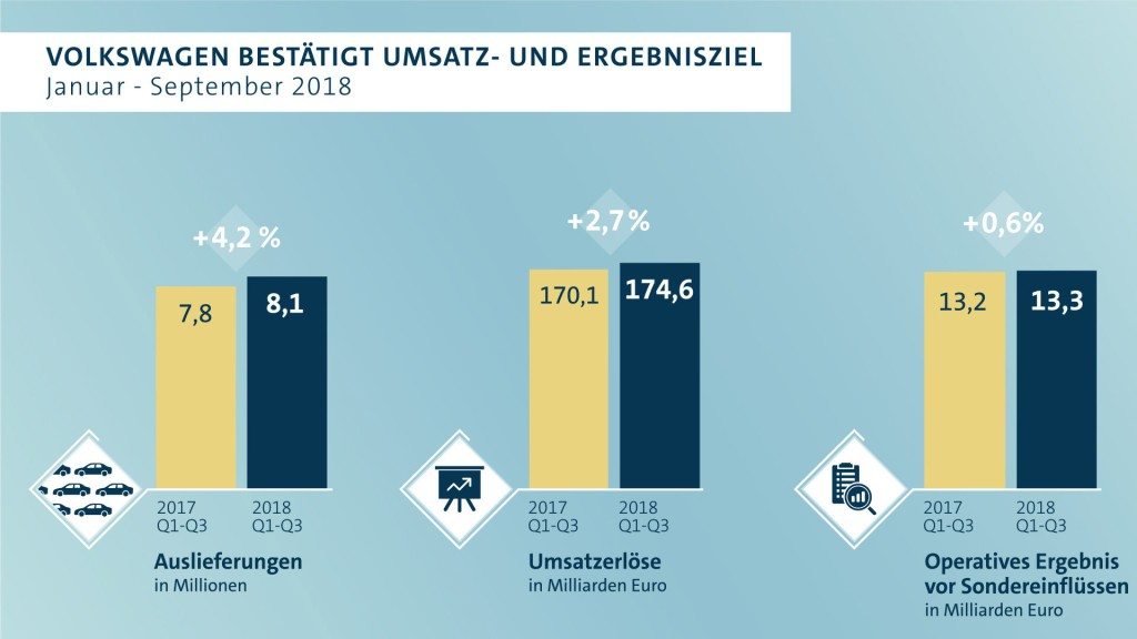 Volkswagen bestätigt Umsatz- und Ergebnisziel