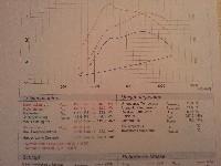 Leistungssteigerung A3 2.0 TDI