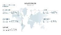 Auslieferung von 990.900 Fahrzeugen im Monat März