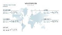 Volkswagen Konzern liefert im Mai 899.000 Fahrzeuge aus