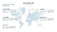 Volkswagen Konzern steigert Auslieferungen im August
