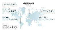 Volkswagen Konzern liefert so viele Fahrzeuge wie noch nie aus