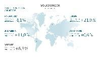 Weltweite Auslieferungen steigen um 6,8 Prozent