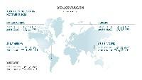Volkswagen Konzern vor Auslieferungsrekord