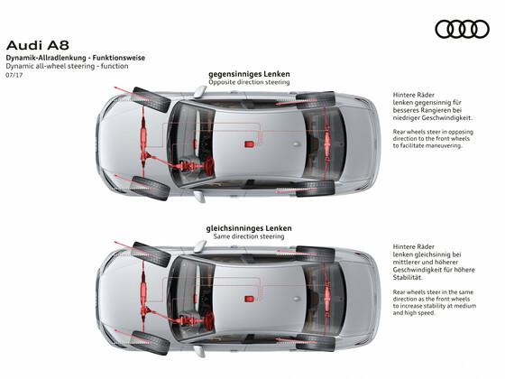 Audi Technik Sammlung 2020