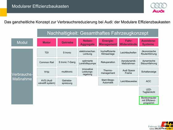 Audi A5 Cabriolet/Audi Bordcomputer mit Effizienzprogramm