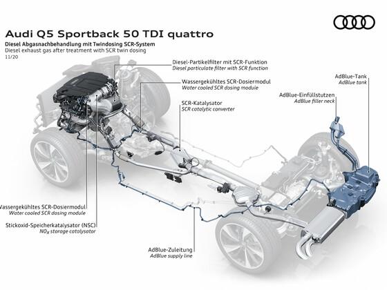 Der Q5 Sportback
